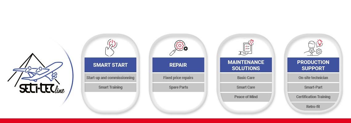 Upptäck våra servicelösningar för SETITEC: Smart Start, förebyggande underhållslösningar och support på plats efter era behov.
